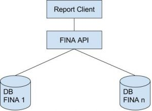 Blok diagram Report Konsol di FINA Accounting Software